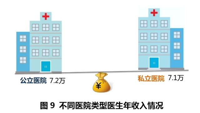 2013年中国城市等级_中国医生 2013 年度薪酬报告 - 锐赛生物欢迎您!